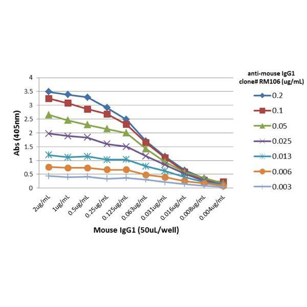 Anri-mouse-IgG1-fig3