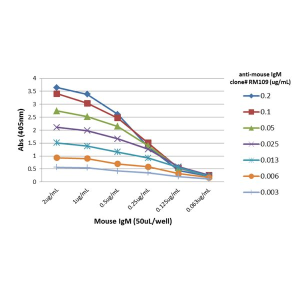 Anri-mouse-IgM-fig1