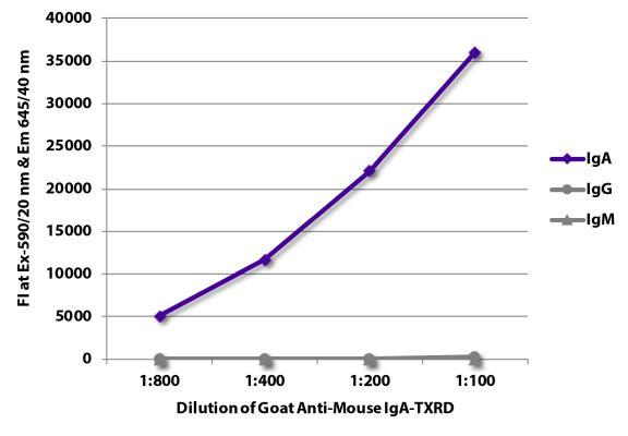 Abbildung: Ziege IgG anti-Maus IgA-Texas Red, MinX keine