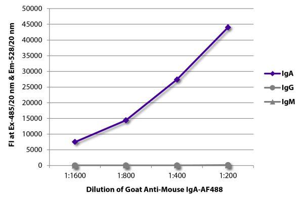 Abbildung: Ziege IgG anti-Maus IgA-Alexa Fluor 488, MinX keine