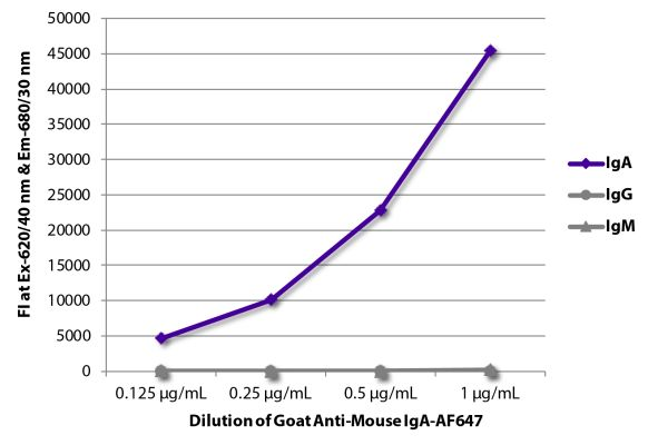 Abbildung: Ziege IgG anti-Maus IgA-Alexa Fluor 647, MinX keine