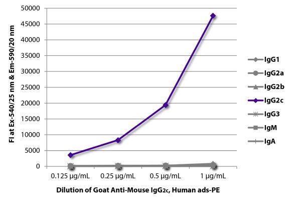 Abbildung: Ziege IgG anti-Maus IgG2c (Fc)-RPE, MinX Hu