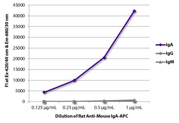 Abbildung: Ratte IgG anti-Maus IgA-APC, MinX keine
