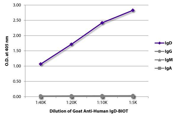 Abbildung: Ziege IgG anti-Human IgD-Biotin, MinX keine