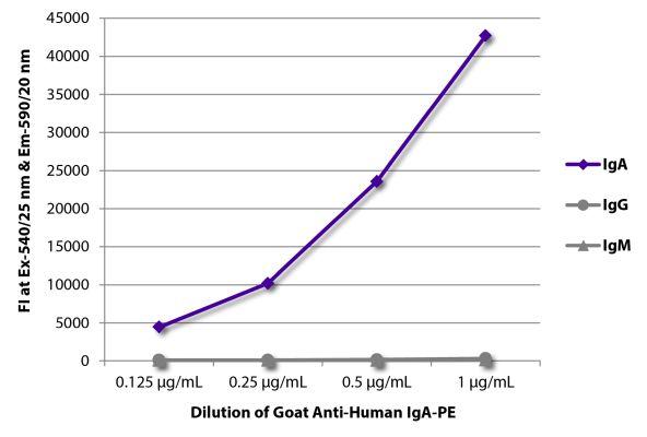 Abbildung: Ziege IgG anti-Human IgA-RPE, MinX keine