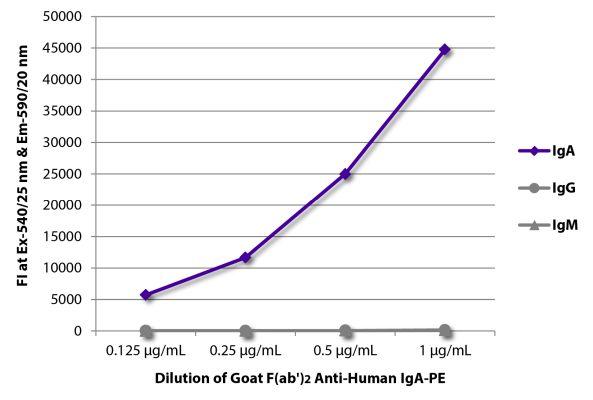 Abbildung: Ziege F(ab')2 anti-Human IgA-RPE, MinX keine