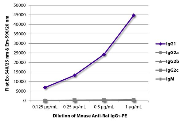 Abbildung: Maus IgG anti-Ratte IgG1 (Fc)-RPE, MinX keine