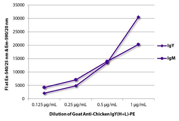 Abbildung: Ziege IgG anti-Huhn IgY (H+L)-RPE, MinX keine
