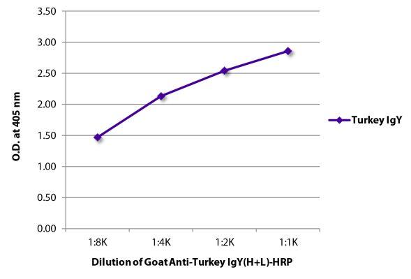 Abbildung: Ziege IgG anti-Truthahn IgY (H+L)-HRPO, MinX keine
