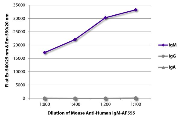 Abbildung: Maus IgG anti-Human IgM (µ)-Alexa Fluor 555, MinX keine