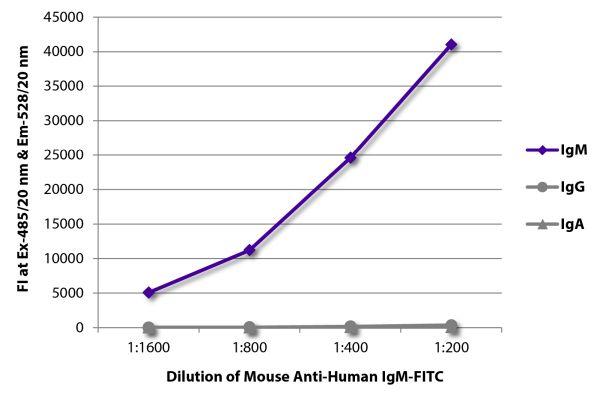 Abbildung: Maus IgG anti-Human IgM (µ)-FITC, MinX keine