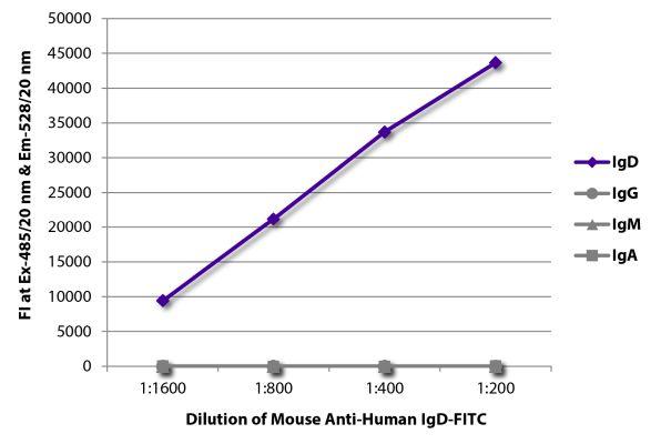 Abbildung: Maus IgG anti-Human IgD-FITC, MinX keine
