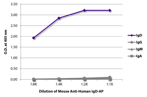 Abbildung: Maus IgG anti-Human IgD-Alk. Phos., MinX keine