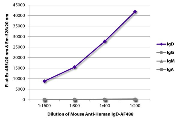 Image: Mouse IgG anti-Human IgD-Alexa Fluor 488, MinX none