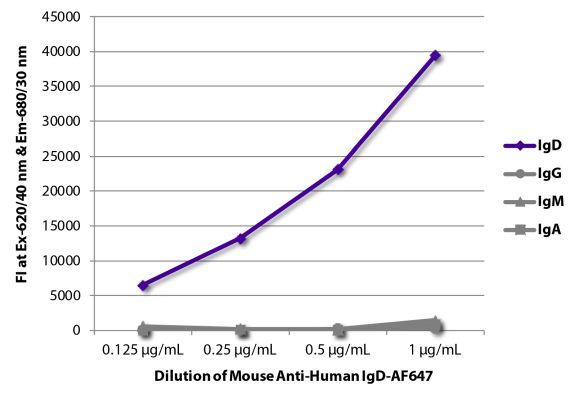 Image: Mouse IgG anti-Human IgD-Alexa Fluor 647, MinX none