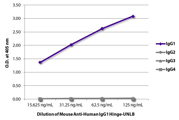 Abbildung: Maus IgG anti-Human IgG1 (Hinge)-unkonj., MinX keine