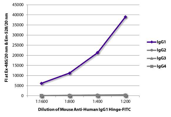 Abbildung: Maus IgG anti-Human IgG1 (Hinge)-FITC, MinX keine