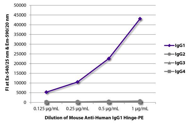 Abbildung: Maus IgG anti-Human IgG1 (Hinge)-RPE, MinX keine