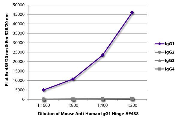 Abbildung: Maus IgG anti-Human IgG1 (Hinge)-Alexa Fluor 488, MinX keine