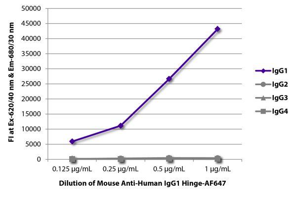 Abbildung: Maus IgG anti-Human IgG1 (Hinge)-Alexa Fluor 647, MinX keine