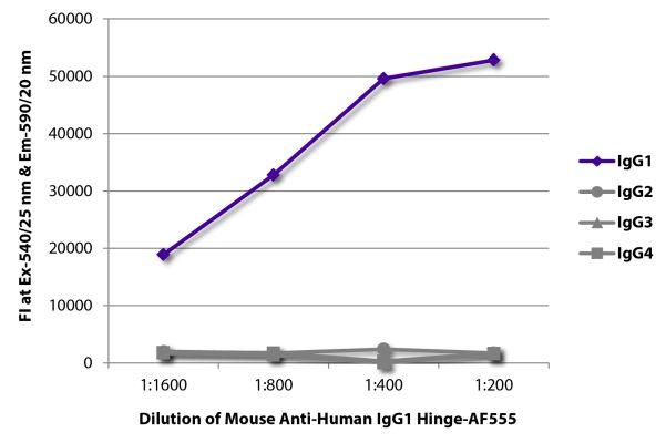 Abbildung: Maus IgG anti-Human IgG1 (Hinge)-Alexa Fluor 555, MinX keine