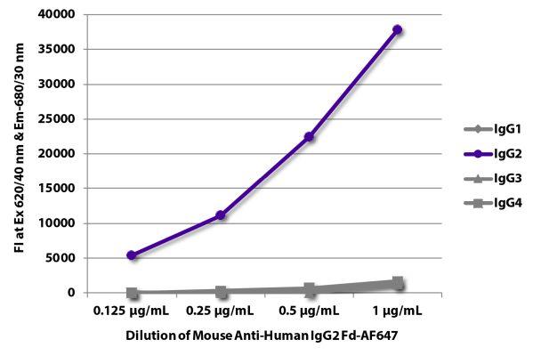 Abbildung: Maus IgG anti-Human IgG2 (Fd)-Alexa Fluor 647, MinX keine