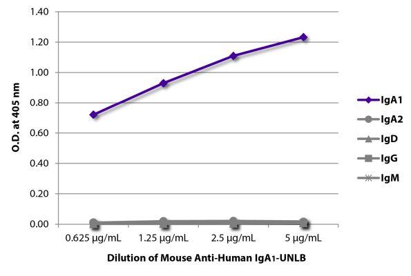 Abbildung: Maus IgG anti-Human IgA1-unkonj., MinX keine