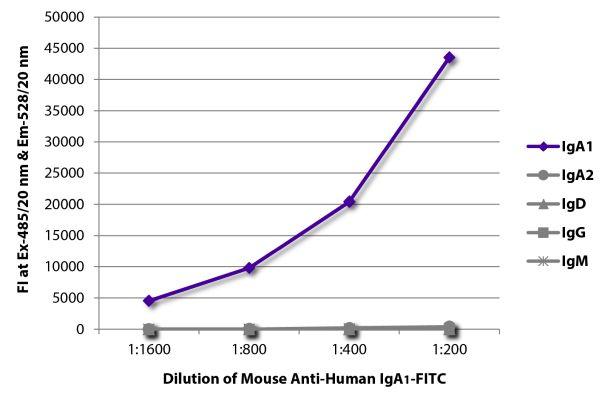 Abbildung: Maus IgG anti-Human IgA1-FITC, MinX keine