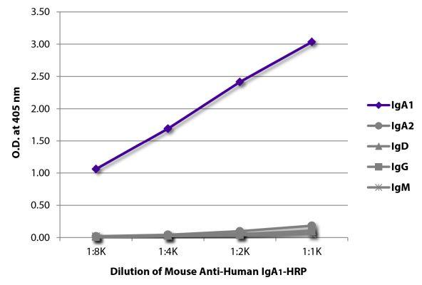 Abbildung: Maus IgG anti-Human IgA1-HRPO, MinX keine