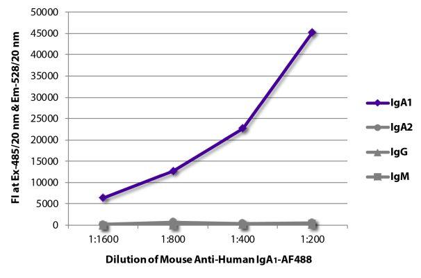 Abbildung: Maus IgG anti-Human IgA1-Alexa Fluor 488, MinX keine