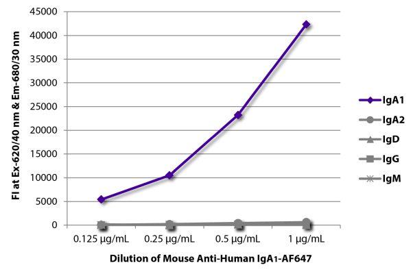 Abbildung: Maus IgG anti-Human IgA1-Alexa Fluor 647, MinX keine