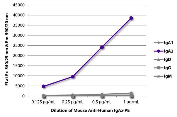 Abbildung: Maus IgG anti-Human IgA2-RPE, MinX keine
