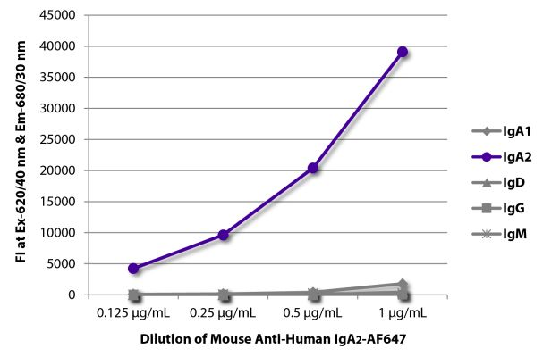 Abbildung: Maus IgG anti-Human IgA2-Alexa Fluor 647, MinX keine