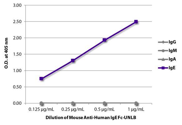 Abbildung: Maus IgG anti-Human IgE-unkonj., MinX keine