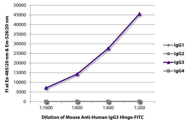 Abbildung: Maus IgG anti-Human IgG3 (hinge)-FITC, MinX keine