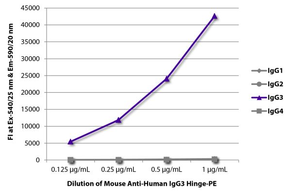 Abbildung: Maus IgG anti-Human IgG3 (hinge)-RPE, MinX keine