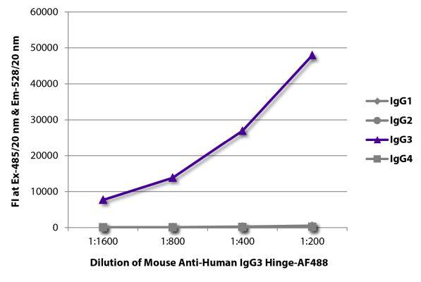 Abbildung: Maus IgG anti-Human IgG3 (hinge)-Alexa Fluor 488, MinX keine