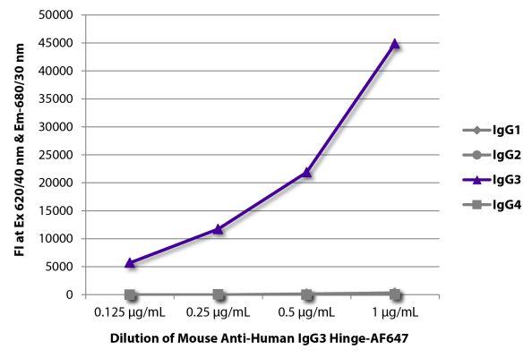 Abbildung: Maus IgG anti-Human IgG3 (hinge)-Alexa Fluor 647, MinX keine