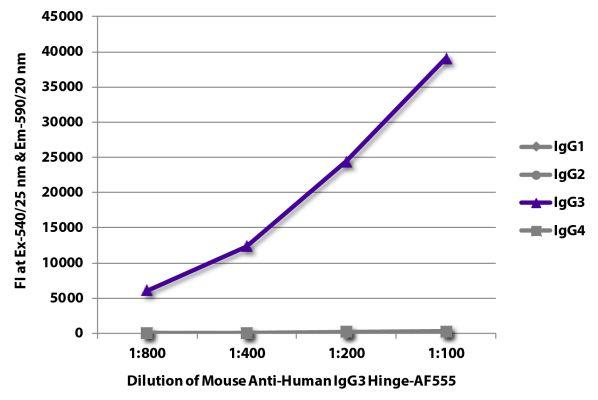 Abbildung: Maus IgG anti-Human IgG3 (hinge)-Alexa Fluor 555, MinX keine
