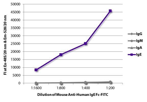 Abbildung: Maus IgG anti-Human IgE-FITC, MinX keine
