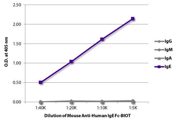 Image: Mouse IgG anti-Human IgE-Biotin, MinX none