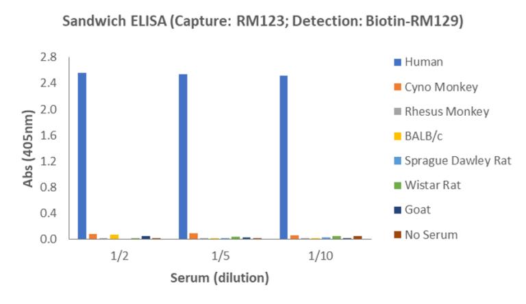 Human IgD ELISA Matched Antibody Pair (RM123/RM129)