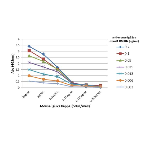 ELISA with anti-IgG2a/k Antibody (clone RM107) - RevMAb Biosciences