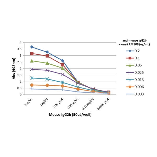 ELISA with anti-IgG2b (IgG Fc gamma 2b) Antibody (clone RM108) - RevMAb Biosciences