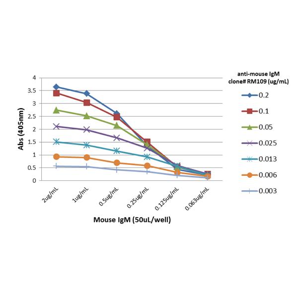 ELISA with anti-IgM (µ-Kette/ Fc-Fragment) Antibody (clone RM109) - RevMAb Biosciences
