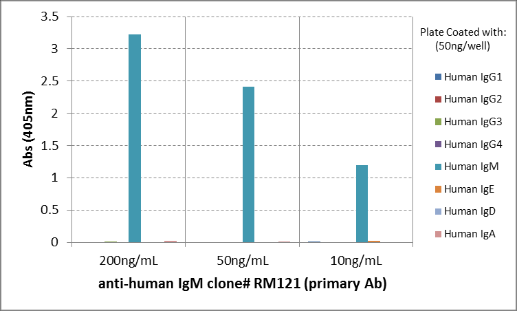 ELISA with anti-IgM (µ-Kette/ Fc-Fragment) Antibody (clone RM121) - RevMAb Biosciences