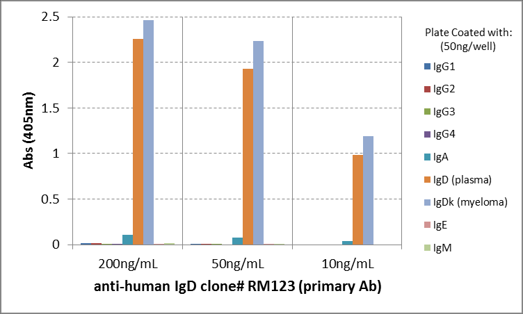 ELISA with anti-IgD (Delta-Kette/ Fc-Fragment) Antibody (clone RM123) - RevMAb Biosciences