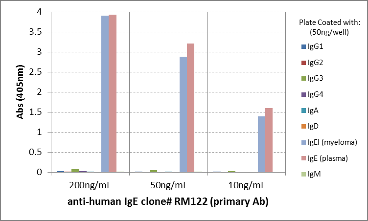 ELISA with anti-IgE (Epsilon-Kette/ Fc-Fragment) Antibody (clone RM122) - RevMAb Biosciences