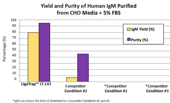 Human IgM Purification - LigaTrap LT-143